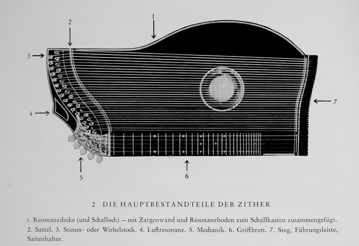 Zither - main components.JPG